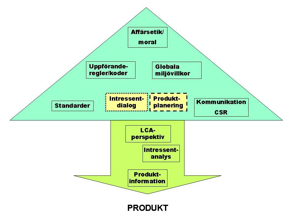 Hållbar produktutveckling